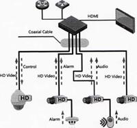 Новый стандарт видеосигнала для систем безопасности HD CVI
